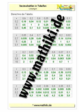 Großartig 0 12 Multiplikation Quiz Ideen - Mathematik & Geometrie ...